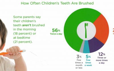 Kids' Brushing and Flossing Habits Could Be Better